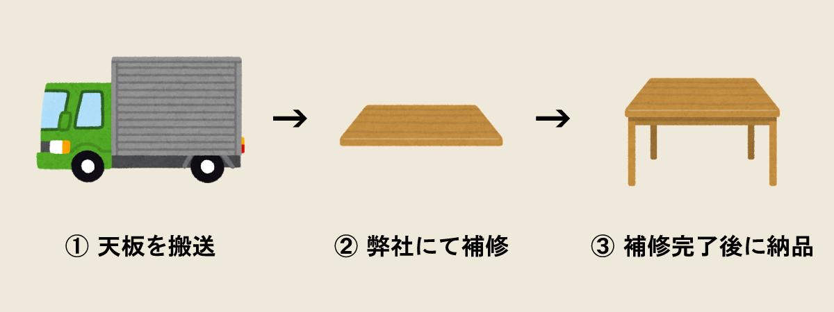 テーブル修理の流れ